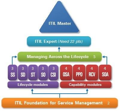 ITIL-Cert