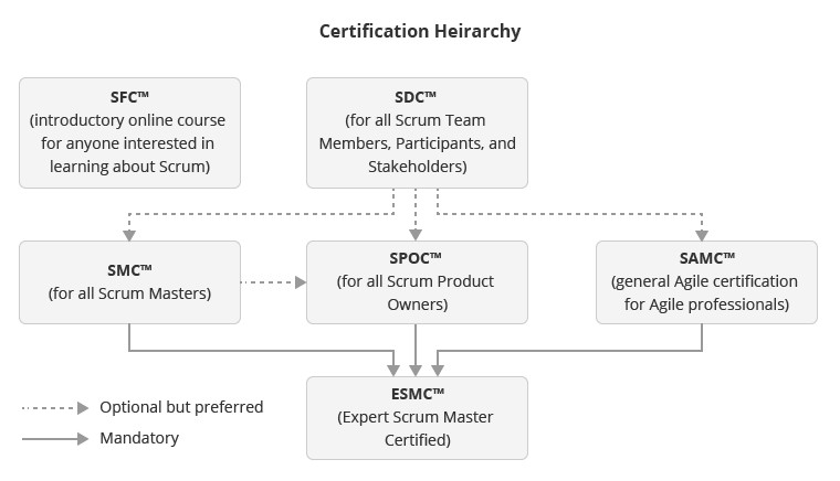 SCRUM-Heirarchy