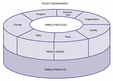 Prince2 Structure
