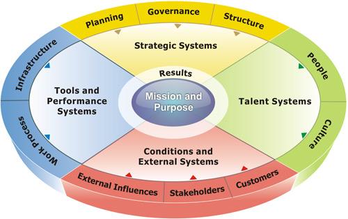 performing-organization