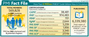 Numeri del PMI - Project Management Institute