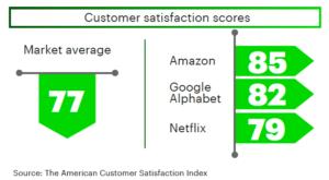 Big Data Customer Satistaction