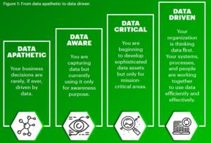 Big Data - Data Driven