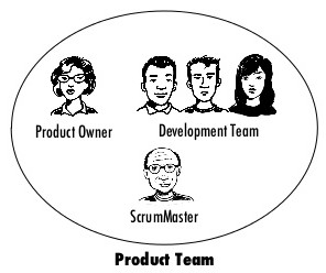 Agile product Team