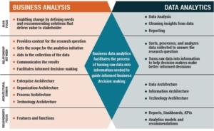 Business Analysis e BDA