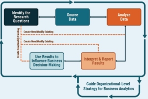Schema Business Data Analytics