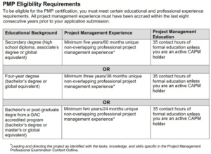 PMP Eligibility Requirements