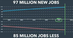 Lavoro Futuro